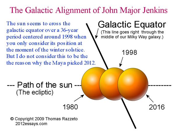 galactic alignment john major jenkins - 600×450